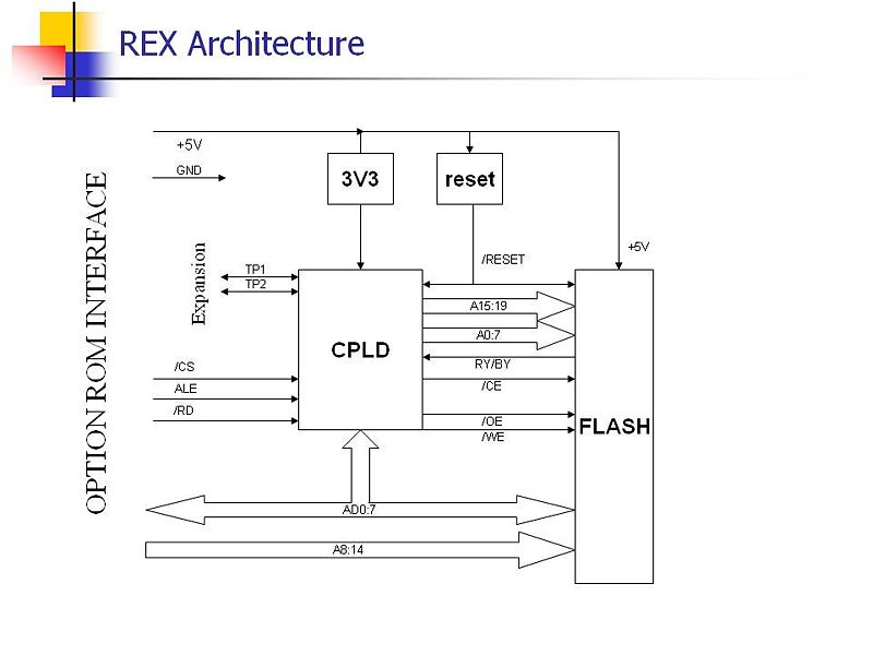 File:Rex architecture.jpg